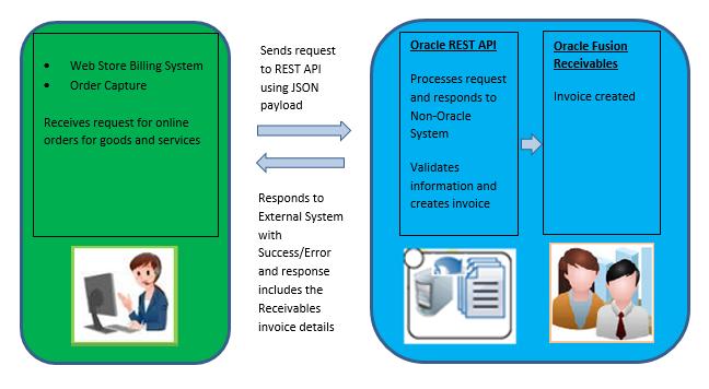 Usage Notes for Receivables Invoice REST API