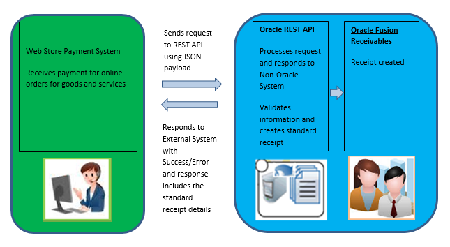 Usage Notes for Receivables Standard Receipt REST API
