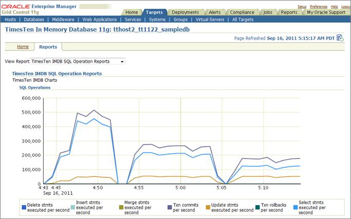 oracle database performance monitoring
